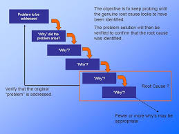 blue ribbon operations 5 whys