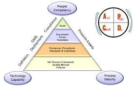 plan do check act openwave computing quality assurance
