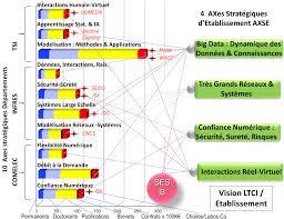 laboratoire traitement et communication de l information bilan et
