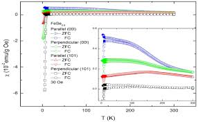 an overview of the fe chalcogenide superconductors iopscience