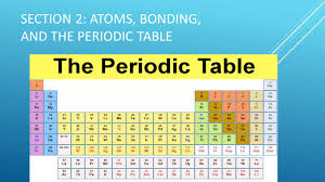 Atoms Bonding And The Periodic Table Atoms Bonding And The Periodic Table Gallery Periodic Table Images
