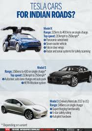 tesla model 3 car price in india tesla image