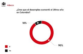 cual fue el aumento en colombia para los pensionados en el 2016 cómo les fue a los colombianos en materia laboral en el 2017