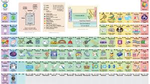 who developed modern periodic table this interactive periodic table creatively illustrates the elements