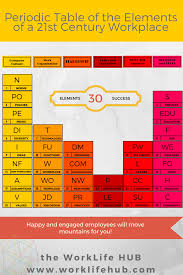 what ability did the periodic table have the worklife hub periodic table of the elements of a 21st century