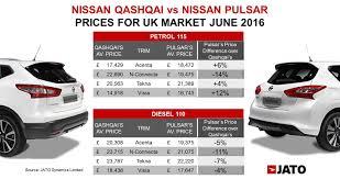 nissan qashqai usa price the qashqai nissan pulsar u0027s biggest competitor jato
