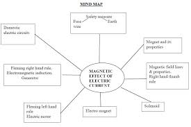 magnetic effect of electric current class 10 notes science