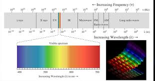 What Color Of Visible Light Has The Longest Wavelength Calculate The Range Of Frequencies Of Visible Light From 3800 To