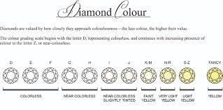 diamond clarity chart scale diamond colour