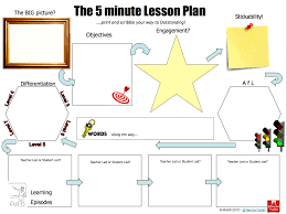 the 5 minute lesson plan template teachertoolkit