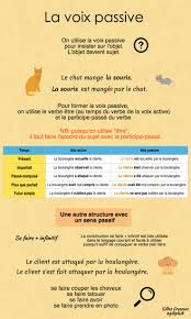 Beginner French Worksheets 420 Best Fle Conjugaison Images On Pinterest Sleep French