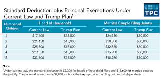 federal tax tables single how trump s proposals may affect every income tax bracket