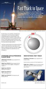 how soyuz capsule u0027s 1 day flight to space station works infographic