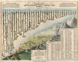 Mountains Of The World Map by File 1823 Darton And Gardner Comparative Chart Of World Mountains