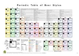 Table Of 4 by Periodic Table Beer For The Year