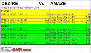 amaze honda car price honda amaze official review page 23 team bhp