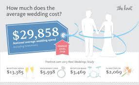 average cost of wedding dress average price of wedding dress wedding corners