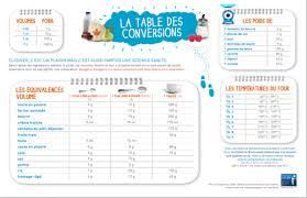 conversion mesure cuisine mesures pratiques en cuisine fourchette et nutrition