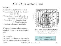Comfort Chart Hcb 3 Chap 3a Thermal Comfort1 Chapter 3a Thermal Comfort Agami