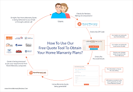 Get A Home Plan by How To Find The Right Home Warranty Plan For You