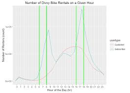 Chicago Divvy Bike Map by Rpubs Exploratory Data Analysis On The First Full Year Of Divvy