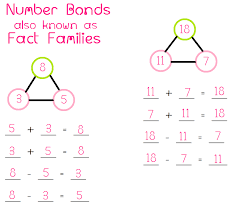 number fact families fact families math foundations