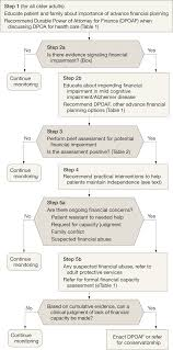 finances in the older patient with cognitive impairment