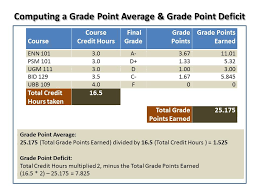 be advised is your ub grade point average below a 2 0
