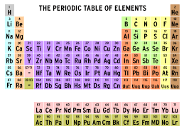 periodic table 6th grade periodic table of elements brainpop