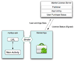 android license aims at android app piracy with market license server