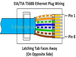 rj45 wire diagram on t568a t568b rj45 cat5e cat6 ethernet cable in