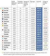 premier league goals table football value league table qpr fans paid a whopping 338 per home