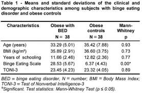 Bed Eating Disorder Assessment Of Executive Functions In Obese Individuals With Binge