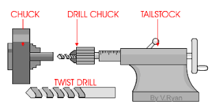 What Is A Pedestal Drill Drilling With The Centre Lathe