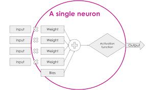 demystifying deep neural nets u2013 manchester futurists u2013 medium
