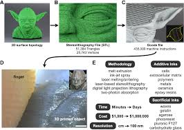 the billion cell construct will three dimensional printing get us