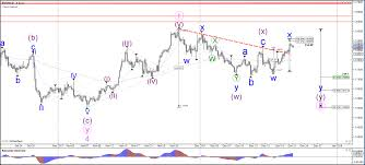 Usd Campus Map Eur Usd Is Testing The Fibonacci Levels Of Wave X Admiral Markets