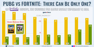 pubg vs fortnite fortnite twitch viewership surging while pubg remains steady dot
