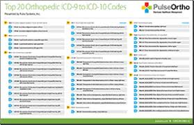 Icd 9 To Icd 10 Conversion Table by Icd 10 Conversion Images Reverse Search