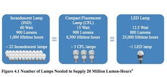 should i buy led or cfl light bulbs mnn mother nature network