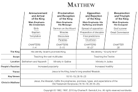book of matthew overview insight for living ministries