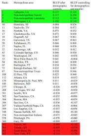 happiest states in america where the happiest americans are and are not zero hedge