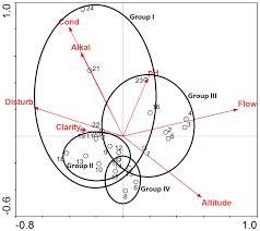 evaluation of alternative macroinvertebrate sampling techniques