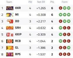 premier league results table and fixtures ipl 2017 indian premier league schedule fixtures results and