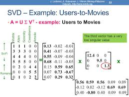 data mining lecture 7 dimensionality reduction pca u2013 svd ppt