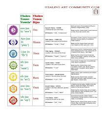 solar plexus chakra location the seven major chakras healing art community