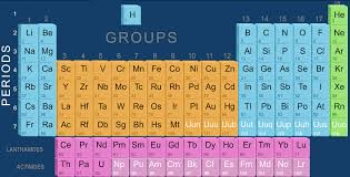 Periodic Table Periods And Groups Anjana Geet Modern Periodic Table