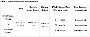 hyundai sonata hybrid mpg 2013 updated 2013 hyundai sonata hybrid has better mpg a bigger