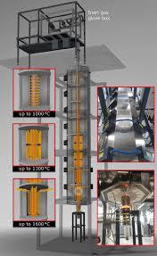 glove box furnace systems carbolite gero
