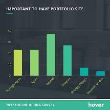 study will quality of portfolio site influence hiring decisions online portfolio importance important to have portfolio site